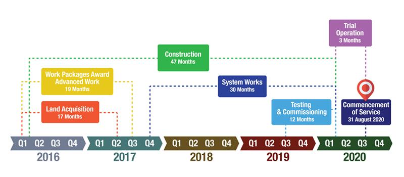 Stesen LRT UiTM Shah Alam Bakal Siap Menjelang 2020