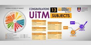 13 Subjek UiTM sertai senarai universiti elit QS World University Ranking