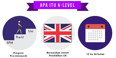 Semua Perkara Yang Anda Perlu Tahu Mengenai A-Level di Malaysia. Panduan A-Level Anda