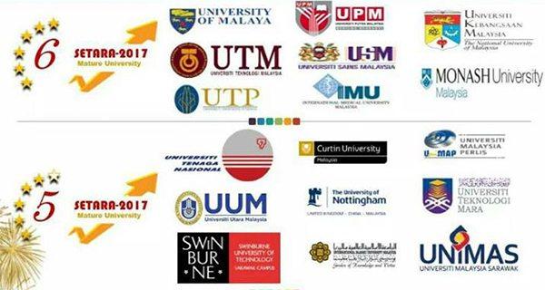 Kedudukan Penarafan Institusi Pendidikan Tinggi (Setara) 2017 Telah Diumumkan